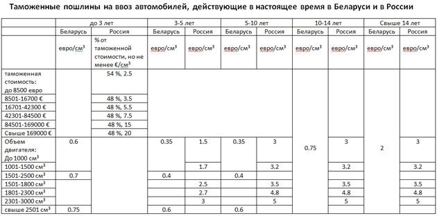 Произошло то, чего боялись - эра-глонасс парализовала поставки подержанных авто в россию